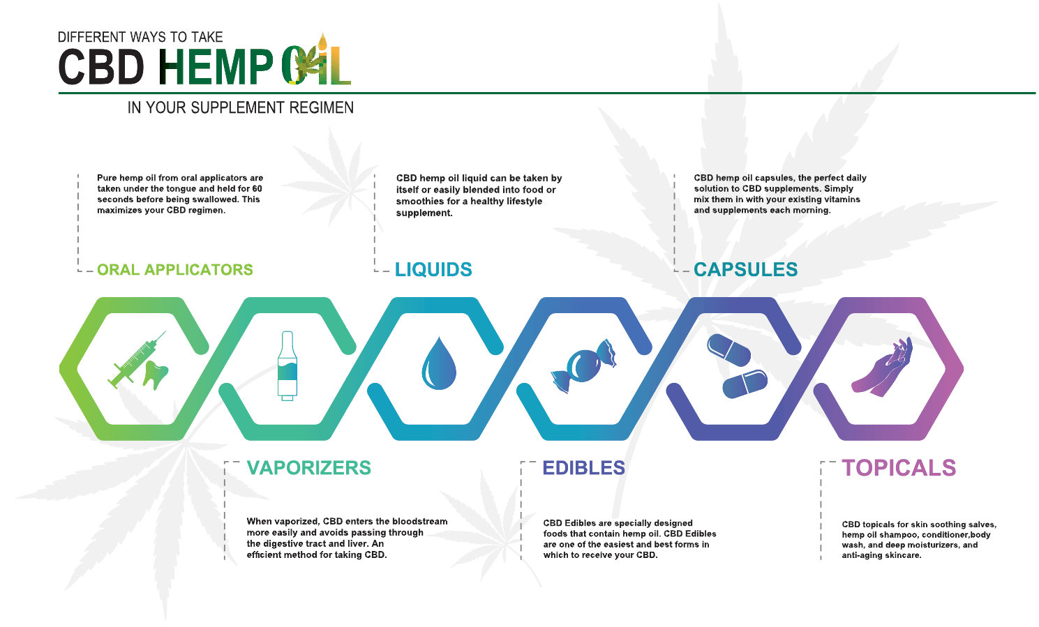 Hemp CBD oil has mainly topical and oral formulations.