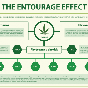 There are known medical benefits from hemp compounds.